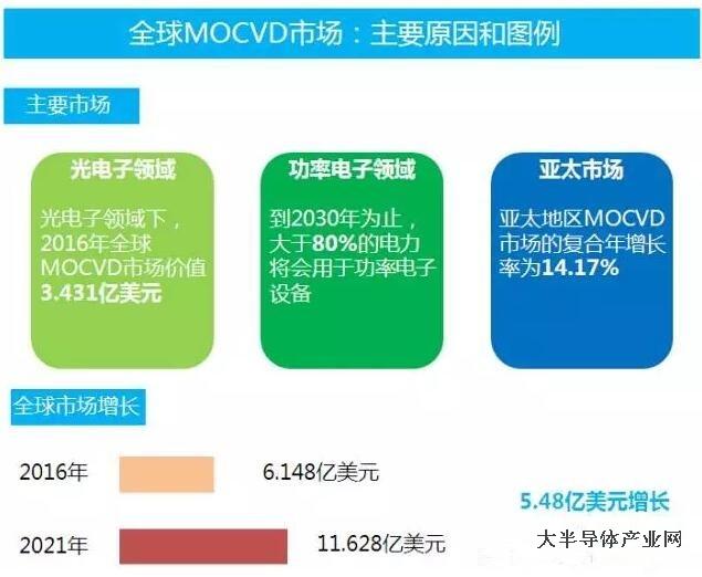 """2021年全球MOCVD市场将突破11亿美元""""/"""