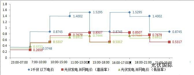 光伏板电路接线图